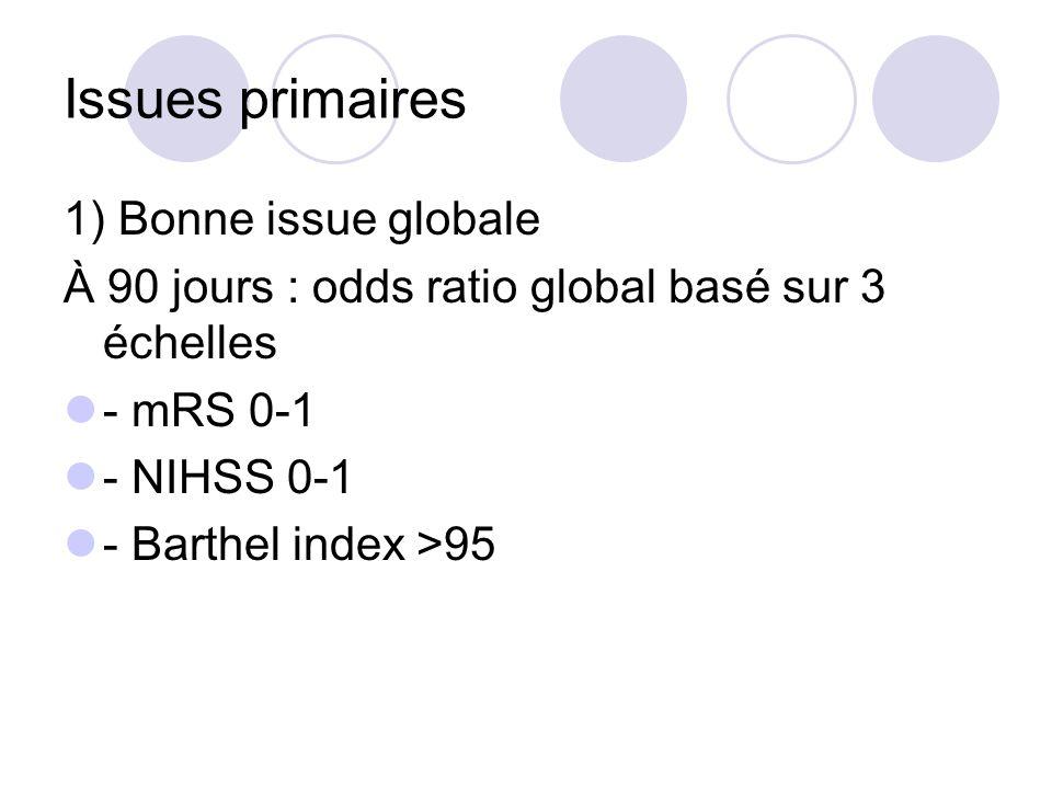 Issues primaires 1) Bonne issue globale À 90 jours : odds ratio global basé sur 3 échelles - mRS 0-1 - NIHSS 0-1 - Barthel index >95