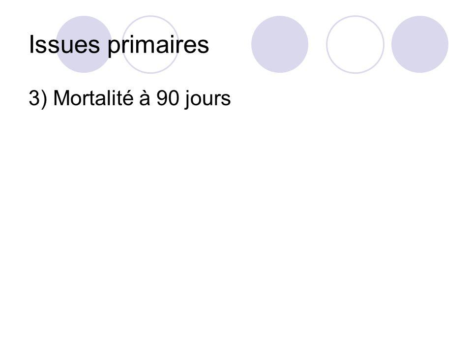 Issues primaires 3) Mortalité à 90 jours