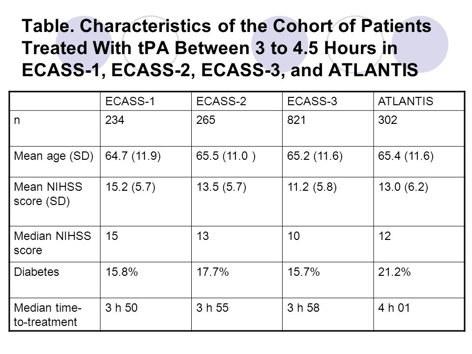 Table. Characteristics of the Cohort of Patients Treated With tPA Between 3 to 4.5 Hours in ECASS-1, ECASS-2, ECASS-3, and ATLANTIS ECASS-1ECASS-2ECAS