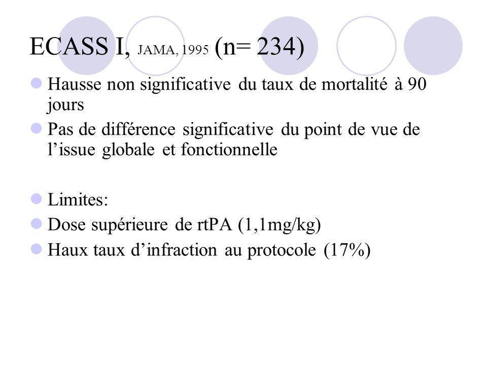 ECASS I, JAMA, 1995 (n= 234) Hausse non significative du taux de mortalité à 90 jours Pas de différence significative du point de vue de lissue global