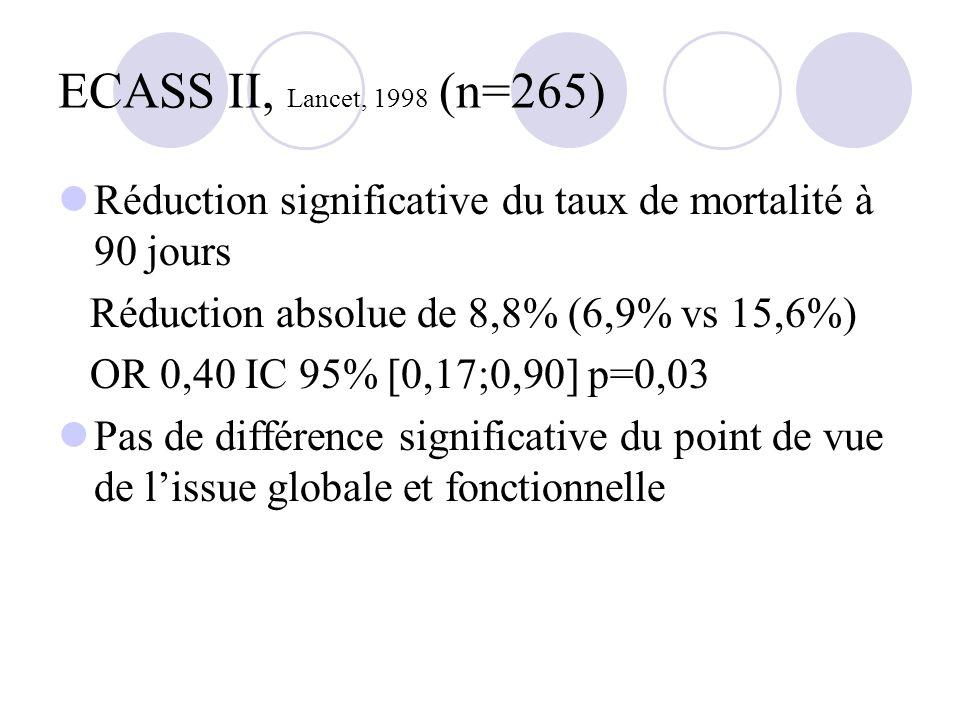 ECASS II, Lancet, 1998 (n=265) Réduction significative du taux de mortalité à 90 jours Réduction absolue de 8,8% (6,9% vs 15,6%) OR 0,40 IC 95% [0,17;