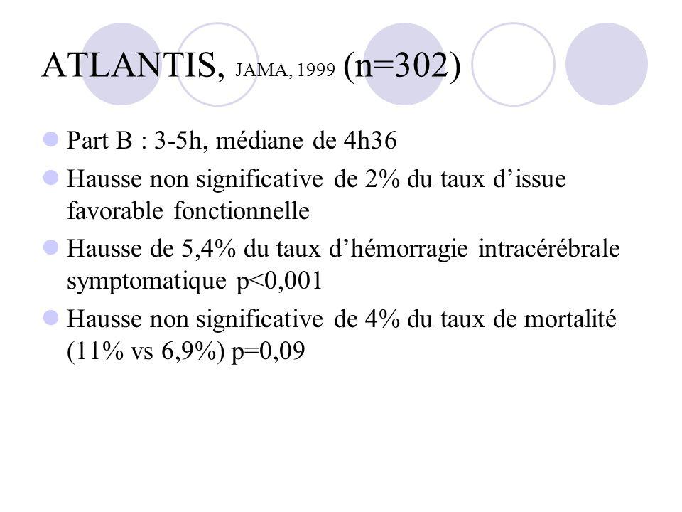 ATLANTIS, JAMA, 1999 (n=302) Part B : 3-5h, médiane de 4h36 Hausse non significative de 2% du taux dissue favorable fonctionnelle Hausse de 5,4% du ta