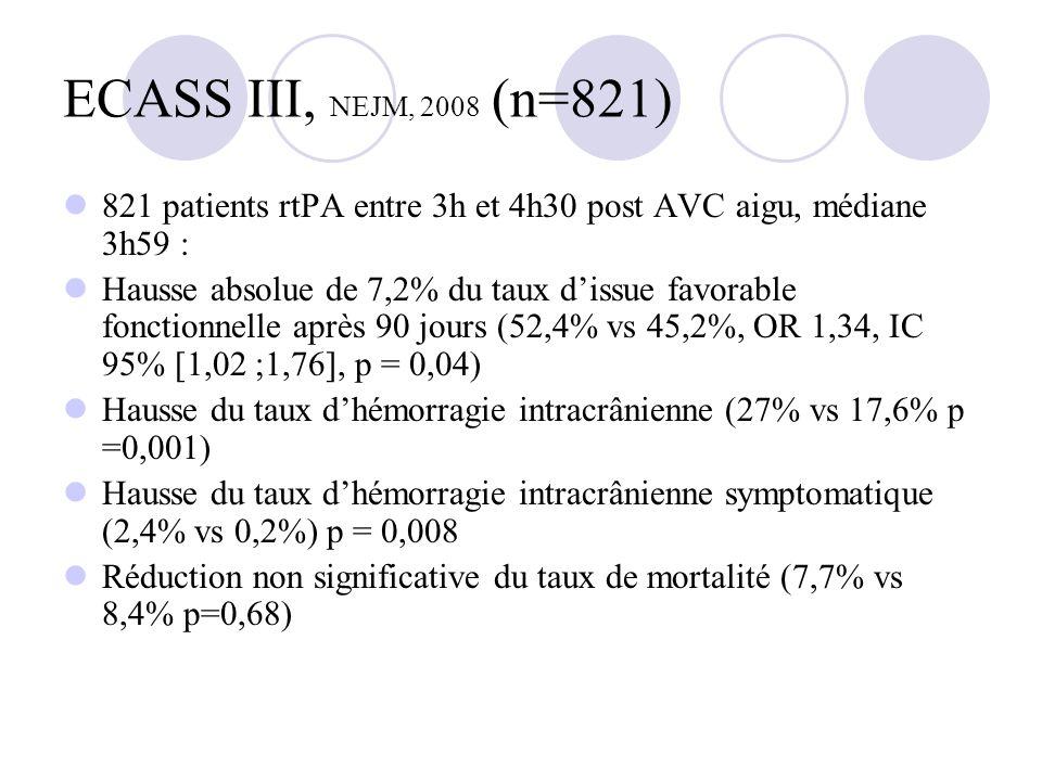 ECASS III, NEJM, 2008 (n=821) 821 patients rtPA entre 3h et 4h30 post AVC aigu, médiane 3h59 : Hausse absolue de 7,2% du taux dissue favorable fonctio