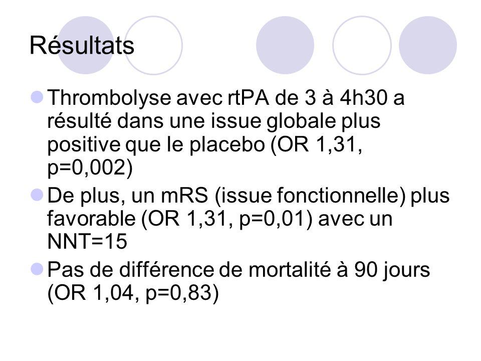 Résultats Thrombolyse avec rtPA de 3 à 4h30 a résulté dans une issue globale plus positive que le placebo (OR 1,31, p=0,002) De plus, un mRS (issue fo