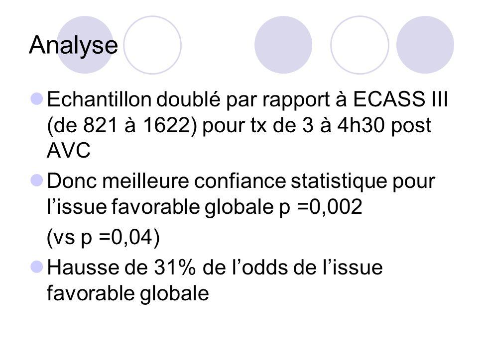Analyse Echantillon doublé par rapport à ECASS III (de 821 à 1622) pour tx de 3 à 4h30 post AVC Donc meilleure confiance statistique pour lissue favor