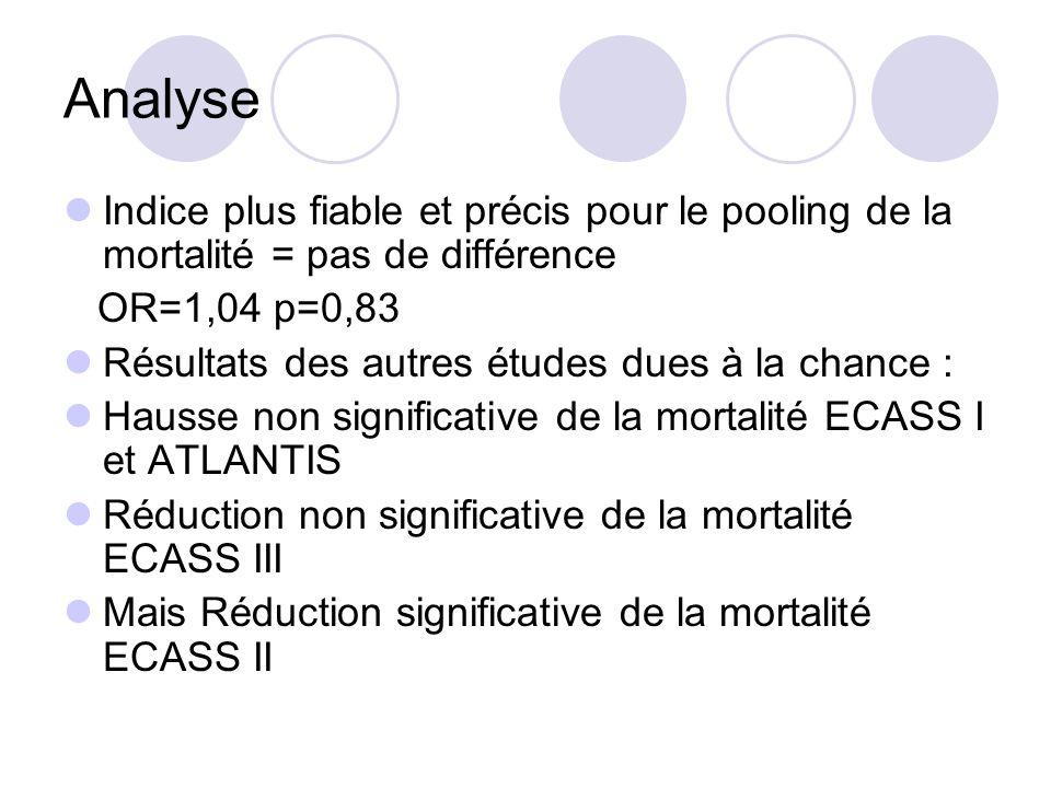Analyse Indice plus fiable et précis pour le pooling de la mortalité = pas de différence OR=1,04 p=0,83 Résultats des autres études dues à la chance :