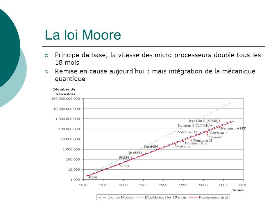 La loi Moore Principe de base, la vitesse des micro processeurs double tous les 18 mois Remise en cause aujourdhui : mais intégration de la mécanique