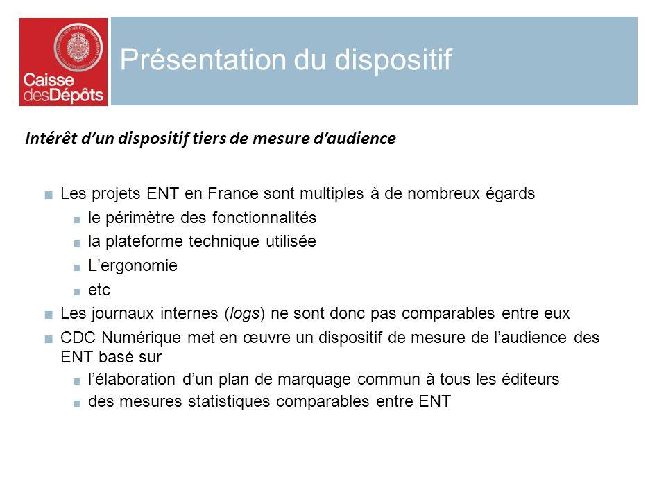Présentation du dispositif Intérêt dun dispositif tiers de mesure daudience Les projets ENT en France sont multiples à de nombreux égards le périmètre