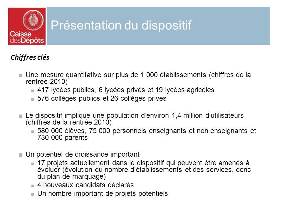 Présentation du dispositif Une mesure quantitative sur plus de 1 000 établissements (chiffres de la rentrée 2010) 417 lycées publics, 6 lycées privés
