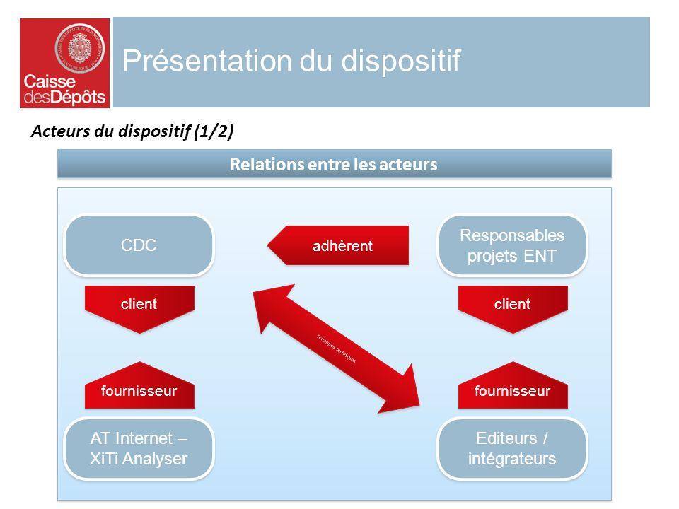 Présentation du dispositif Acteurs du dispositif (1/2) CDC AT Internet – XiTi Analyser Responsables projets ENT Editeurs / intégrateurs adhèrent clien