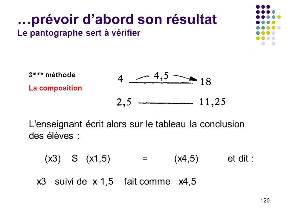 120 …prévoir dabord son résultat Le pantographe sert à vérifier 3 ième méthode La composition L'enseignant écrit alors sur le tableau la conclusion de