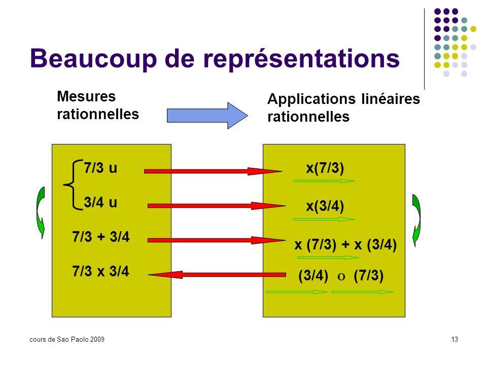 cours de Sao Paolo 200913 Beaucoup de représentations Mesures rationnelles Applications linéaires rationnelles 7/3 ux(7/3) 3/4 u x(3/4) 7/3 + 3/4 x (7