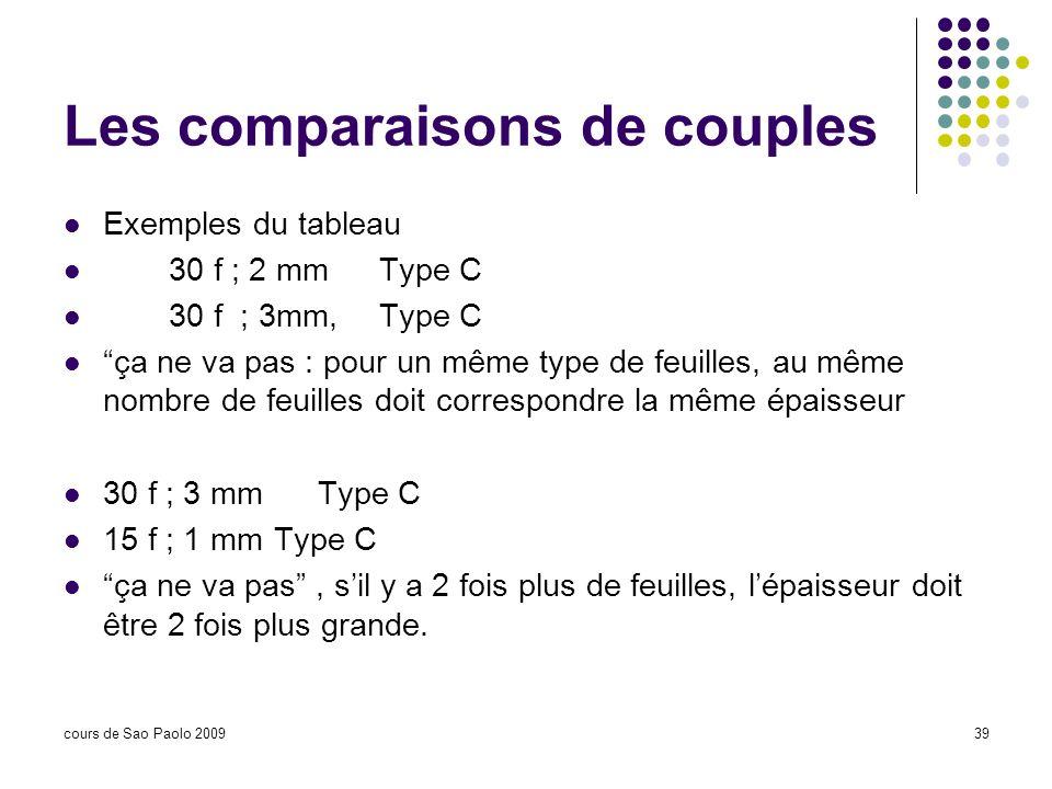 cours de Sao Paolo 200939 Les comparaisons de couples Exemples du tableau 30 f ; 2 mmType C 30 f ; 3mm,Type C ça ne va pas : pour un même type de feui