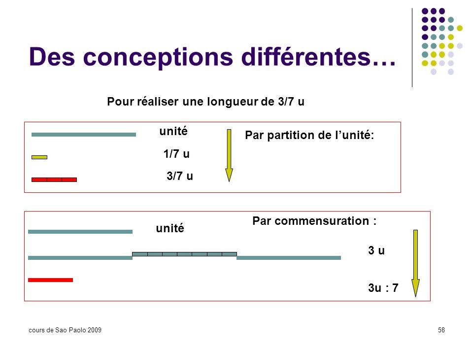 cours de Sao Paolo 200958 Des conceptions différentes… unité 1/7 u 3/7 u Pour réaliser une longueur de 3/7 u Par partition de lunité: Par commensurati