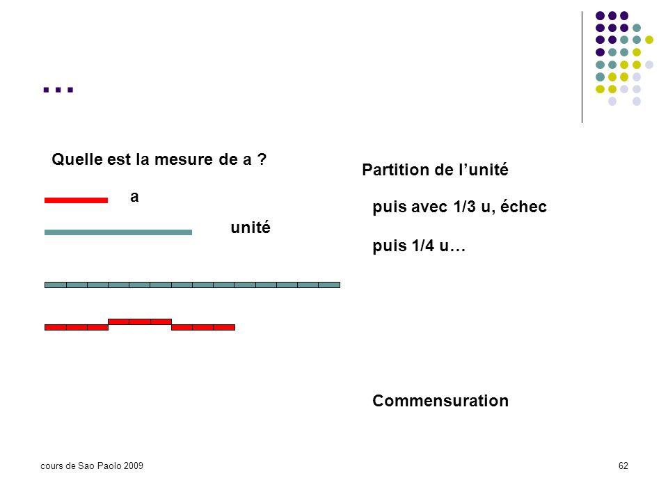 cours de Sao Paolo 200962 … Quelle est la mesure de a ? a puis avec 1/3 u, échec puis 1/4 u… unité Partition de lunité Commensuration