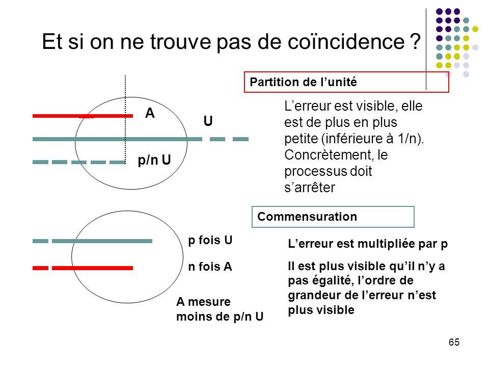 65 Et si on ne trouve pas de coïncidence ? Lerreur est visible, elle est de plus en plus petite (inférieure à 1/n). Concrètement, le processus doit sa