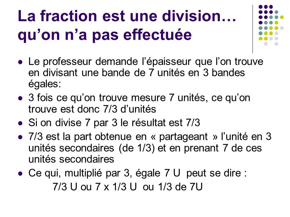 La fraction est une division… quon na pas effectuée Le professeur demande lépaisseur que lon trouve en divisant une bande de 7 unités en 3 bandes égal