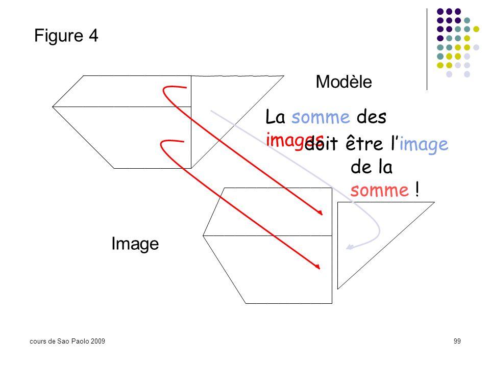 cours de Sao Paolo 200999 Modèle Figure 4 Image La somme des images doit être limage de la somme !