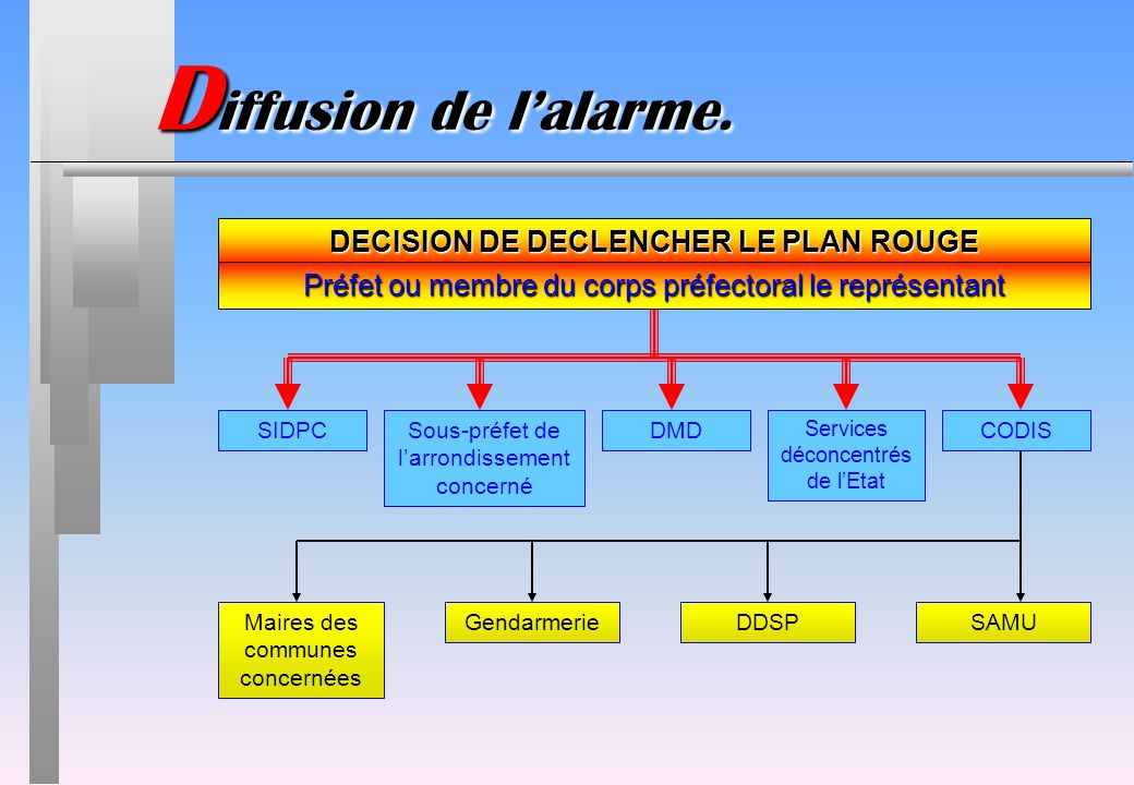 Maires des communes concernées GendarmerieDDSPSAMU SIDPCSous-préfet de larrondissement concerné DMD Services déconcentrés de lEtat CODIS D iffusion de