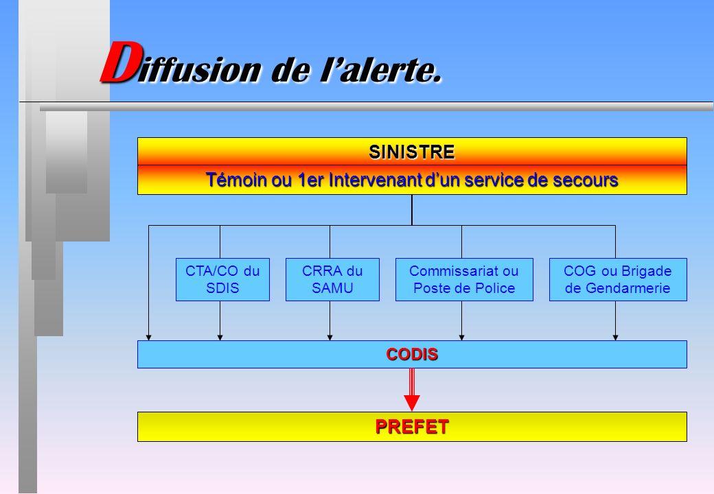 CTA/CO du SDIS CRRA du SAMU Commissariat ou Poste de Police COG ou Brigade de Gendarmerie CODIS D iffusion de lalerte. SINISTRE Témoin ou 1er Interven