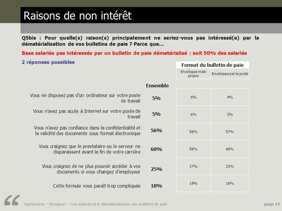 OpinionWay – Novapost – Les salariés et la dématérialisation des bulletins de paie page 14 Raisons de non intérêt Q5bis : Pour quelle(s) raison(s) pri