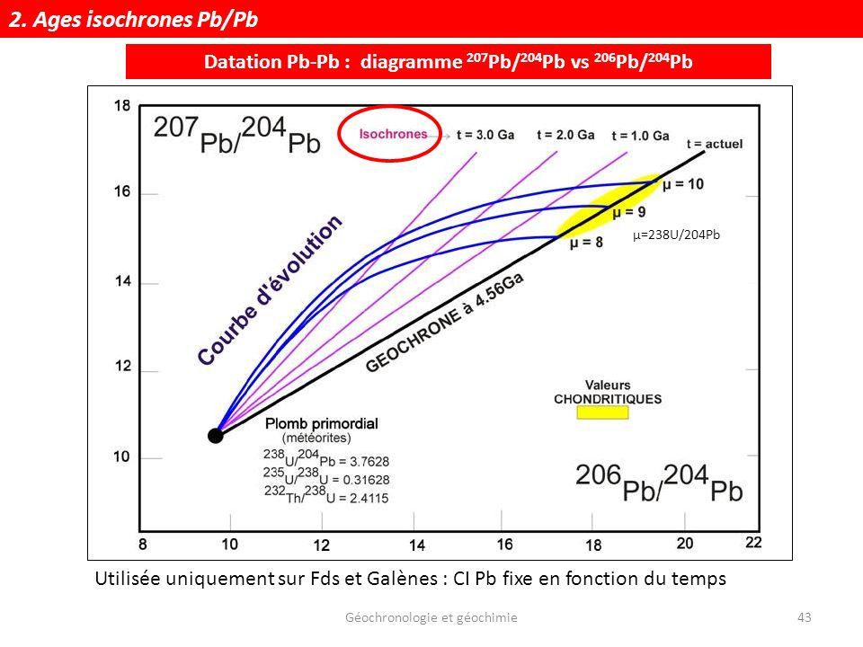 Géochronologie et géochimie43 Datation Pb-Pb : diagramme 207 Pb/ 204 Pb vs 206 Pb/ 204 Pb Utilisée uniquement sur Fds et Galènes : CI Pb fixe en fonct