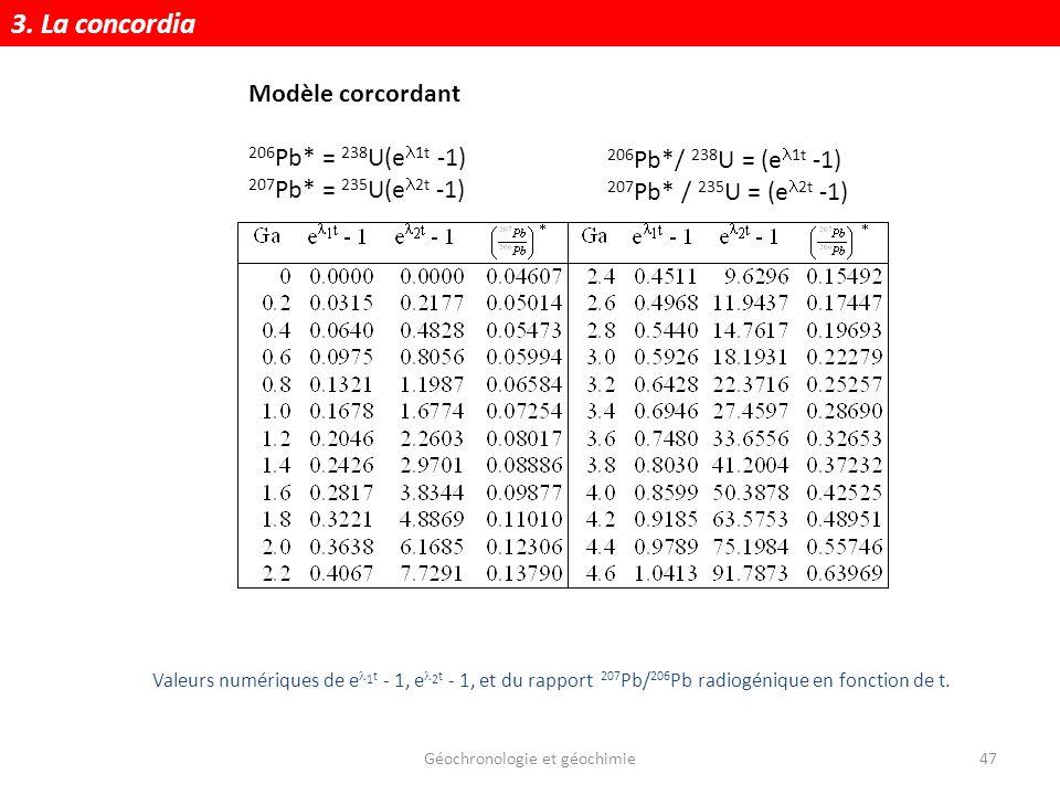 Géochronologie et géochimie47 Valeurs numériques de e 1 t - 1, e 2 t - 1, et du rapport 207 Pb/ 206 Pb radiogénique en fonction de t. Modèle corcordan