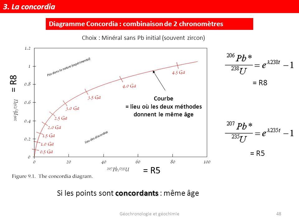 Géochronologie et géochimie48 Diagramme Concordia : combinaison de 2 chronomètres Courbe = lieu où les deux méthodes donnent le même âge = R5 = R8 con