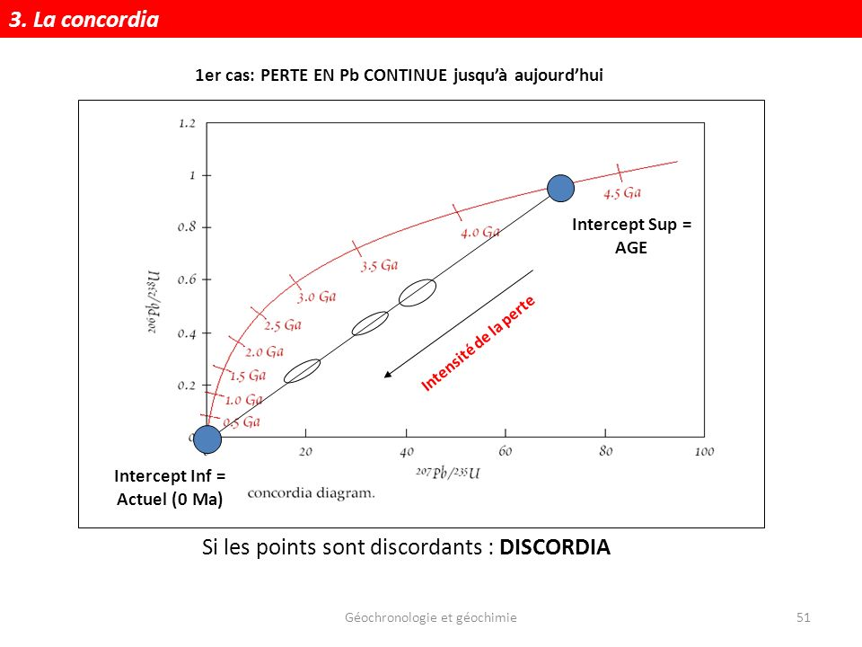 Géochronologie et géochimie51 Si les points sont discordants : DISCORDIA 1er cas: PERTE EN Pb CONTINUE jusquà aujourdhui Intercept Sup = AGE Intercept