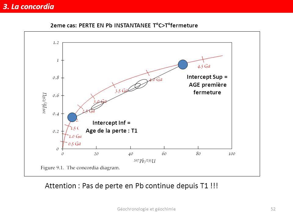 Géochronologie et géochimie52 Intercept Sup = AGE première fermeture Intercept Inf = Age de la perte : T1 Attention : Pas de perte en Pb continue depu