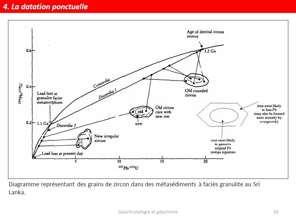 Géochronologie et géochimie59 Diagramme représentant des grains de zircon dans des métasédiments à faciès granulite au Sri Lanka. 4. La datation ponct