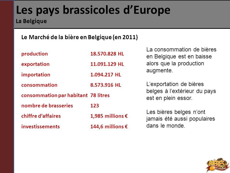 Les pays brassicoles dEurope La Belgique Le Marché de la bière en Belgique (en 2011) production 18.570.828 HL exportation 11.091.129 HL importation 1.
