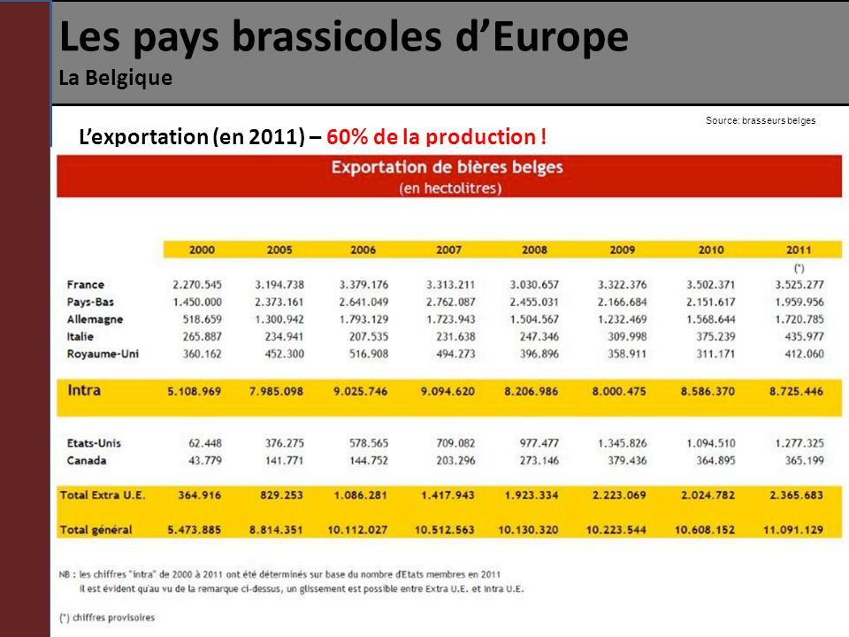 Les pays brassicoles dEurope La Belgique Lexportation (en 2011) – 60% de la production ! Source: brasseurs belges