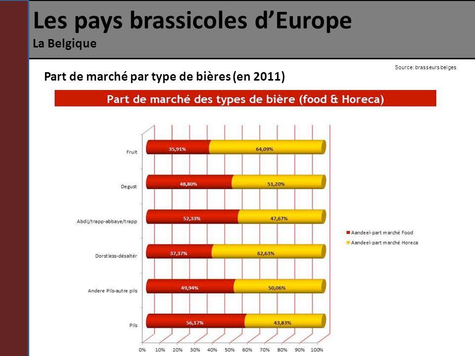 Les pays brassicoles dEurope La Belgique Part de marché par type de bières (en 2011) Source: brasseurs belges