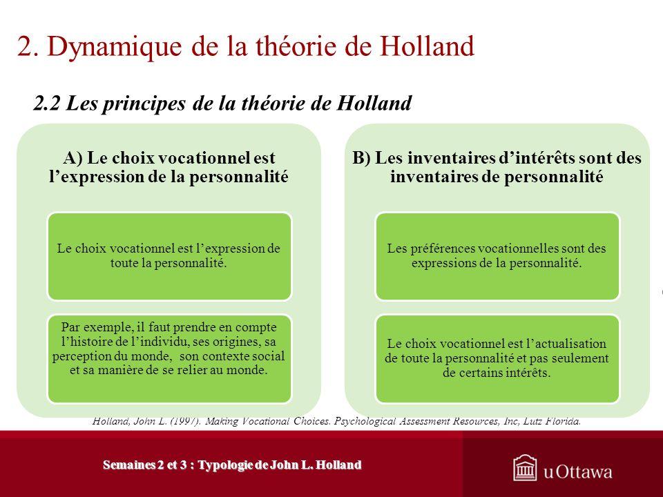 2. Dynamique de la théorie de Holland 2.1 Sources de la théorie Holland, John L. (1997). Making Vocational Choices. Psychological Assessment Ressource