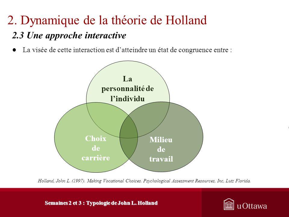 2. Dynamique de la théorie de Holland 2.2 Les principes de la théorie de Holland Holland, John L. (1997). Making Vocational Choices. Psychological Ass