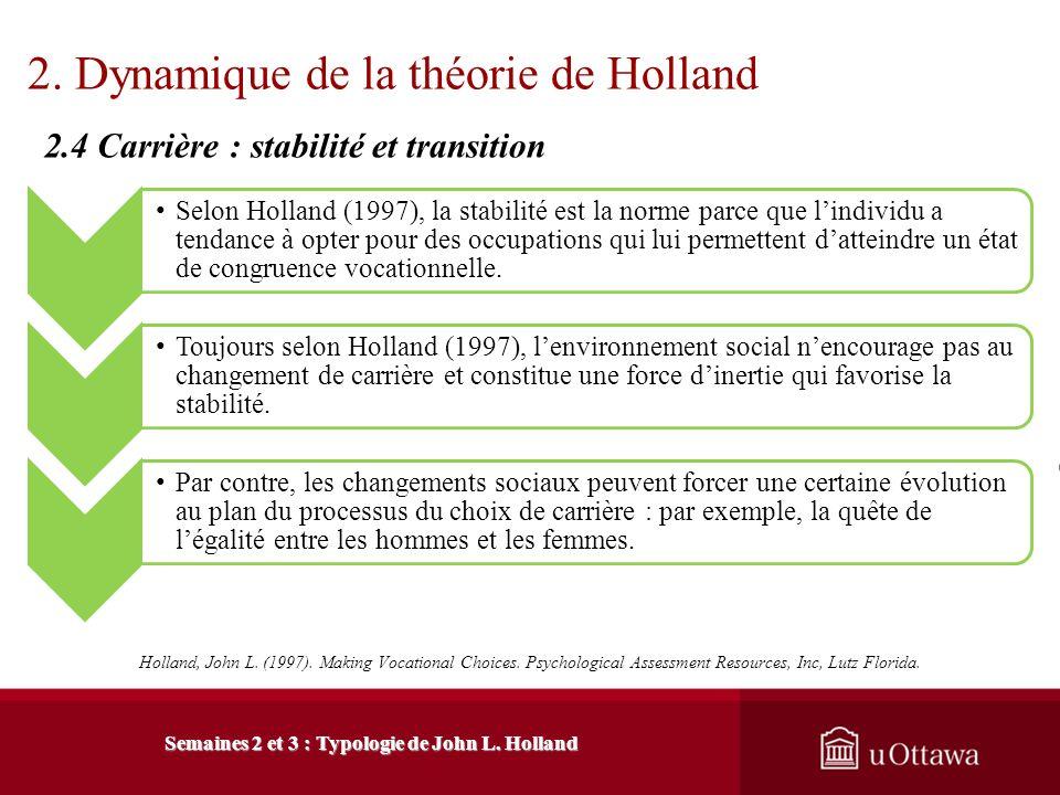 2. Dynamique de la théorie de Holland La visée de cette interaction est datteindre un état de congruence entre : 2.3 Une approche interactive La perso