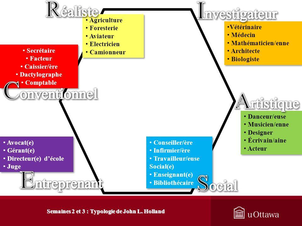 3. Description de la typologie 3.3 Hypothèses relatives aux types de personnalité Semaines 2 et 3 : Typologie de John L. Holland Une personne napparti