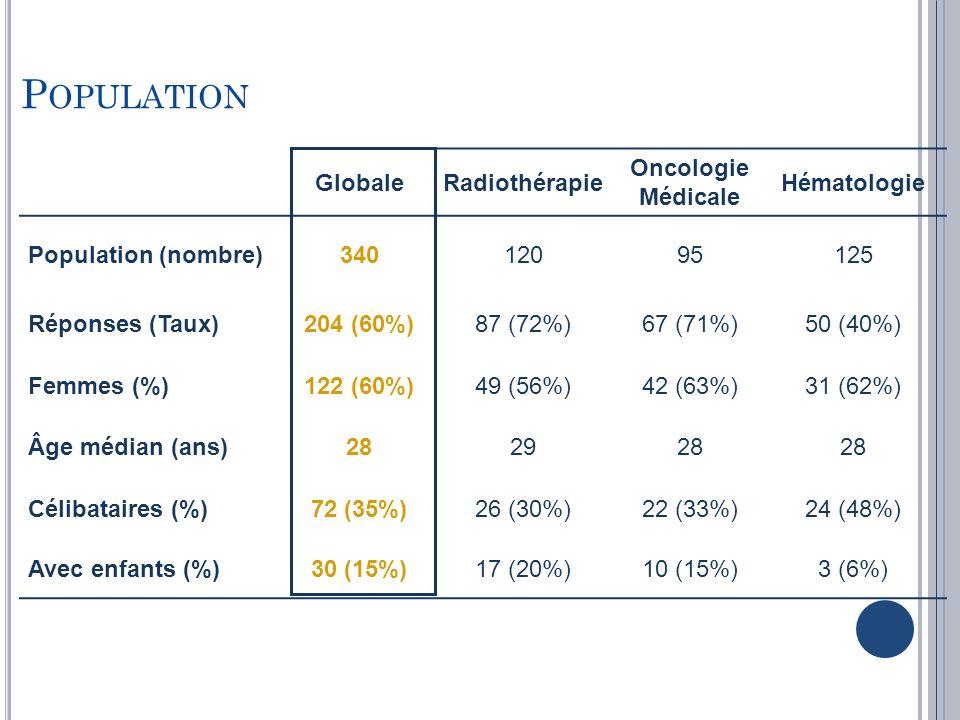 P OPULATION GlobaleRadiothérapie Oncologie Médicale Hématologie Population (nombre)34012095125 Réponses (Taux)204 (60%)87 (72%)67 (71%)50 (40%) Femmes