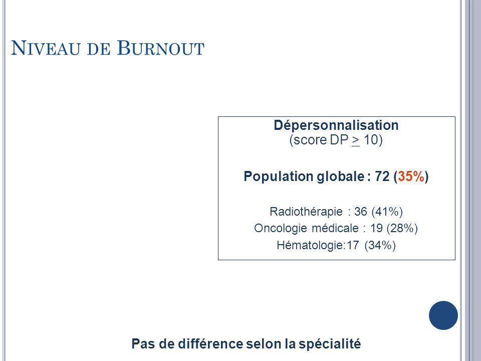 N IVEAU DE B URNOUT Dépersonnalisation (score DP > 10) Population globale : 72 (35%) Radiothérapie : 36 (41%) Oncologie médicale : 19 (28%) Hématologi