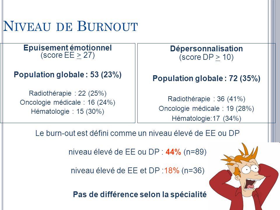 N IVEAU DE B URNOUT Epuisement émotionnel (score EE > 27) Population globale : 53 (23%) Radiothérapie : 22 (25%) Oncologie médicale : 16 (24%) Hématol