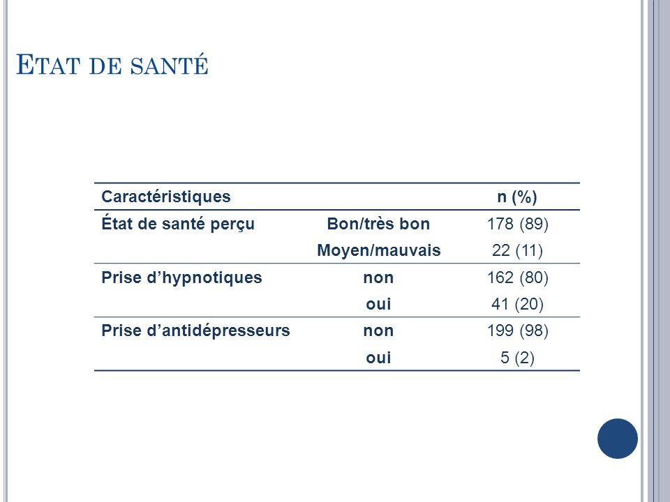 Caractéristiquesn (%) État de santé perçuBon/très bon178 (89) Moyen/mauvais22 (11) Prise dhypnotiquesnon162 (80) oui41 (20) Prise dantidépresseursnon1