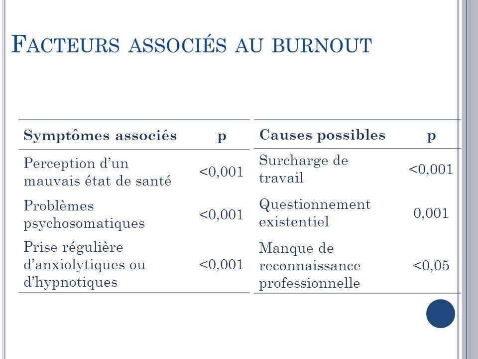 F ACTEURS ASSOCIÉS AU BURNOUT Causes possiblesp Surcharge de travail <0,001 Questionnement existentiel 0,001 Manque de reconnaissance professionnelle