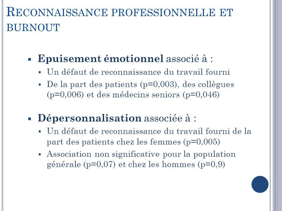 R ECONNAISSANCE PROFESSIONNELLE ET BURNOUT Epuisement émotionnel associé à : Un défaut de reconnaissance du travail fourni De la part des patients (p=