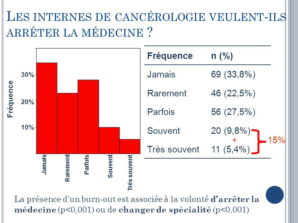 L ES INTERNES DE CANCÉROLOGIE VEULENT - ILS ARRÊTER LA MÉDECINE ? 11 (5,4%)Très souvent 20 (9,8%)Souvent 56 (27,5%)Parfois 46 (22,5%)Rarement 69 (33,8