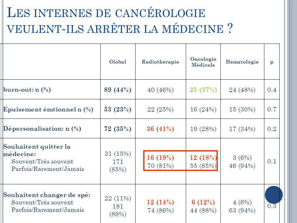 GlobalRadiothérapie Oncologie Médicale Hématologiep burn-out: n (%) 89 (44%) 40 (46%) 25 (37%) 24 (48%)0.4 Epuisement émtionnel n (%) 53 (23%) 22 (25%