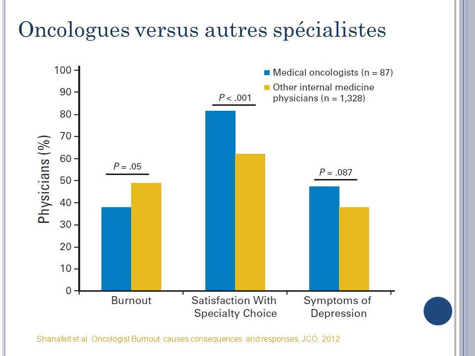 Oncologues versus autres spécialistes Shanafelt et al. Oncologist Burnout: causes consequences and responses, JCO, 2012
