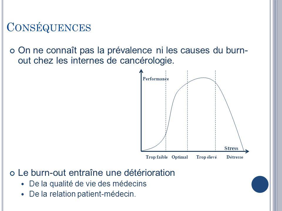 R ECONNAISSANCE PROFESSIONNELLE ET BURNOUT Epuisement émotionnel associé à : Un défaut de reconnaissance du travail fourni De la part des patients (p=0,003), des collègues (p=0,006) et des médecins seniors (p=0,046) Dépersonnalisation associée à : Un défaut de reconnaissance du travail fourni de la part des patients chez les femmes (p=0,005) Association non significative pour la population générale (p=0,07) et chez les hommes (p=0,9)
