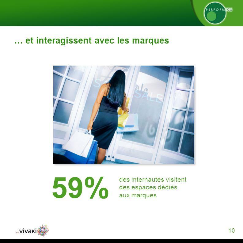 10 … et interagissent avec les marques 59% des internautes visitent des espaces dédiés aux marques