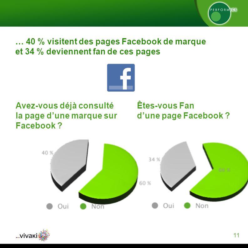 11 … 40 % visitent des pages Facebook de marque et 34 % deviennent fan de ces pages Avez-vous déjà consulté la page dune marque sur Facebook .
